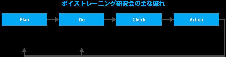 ボイストレーニング研究会の流れ図